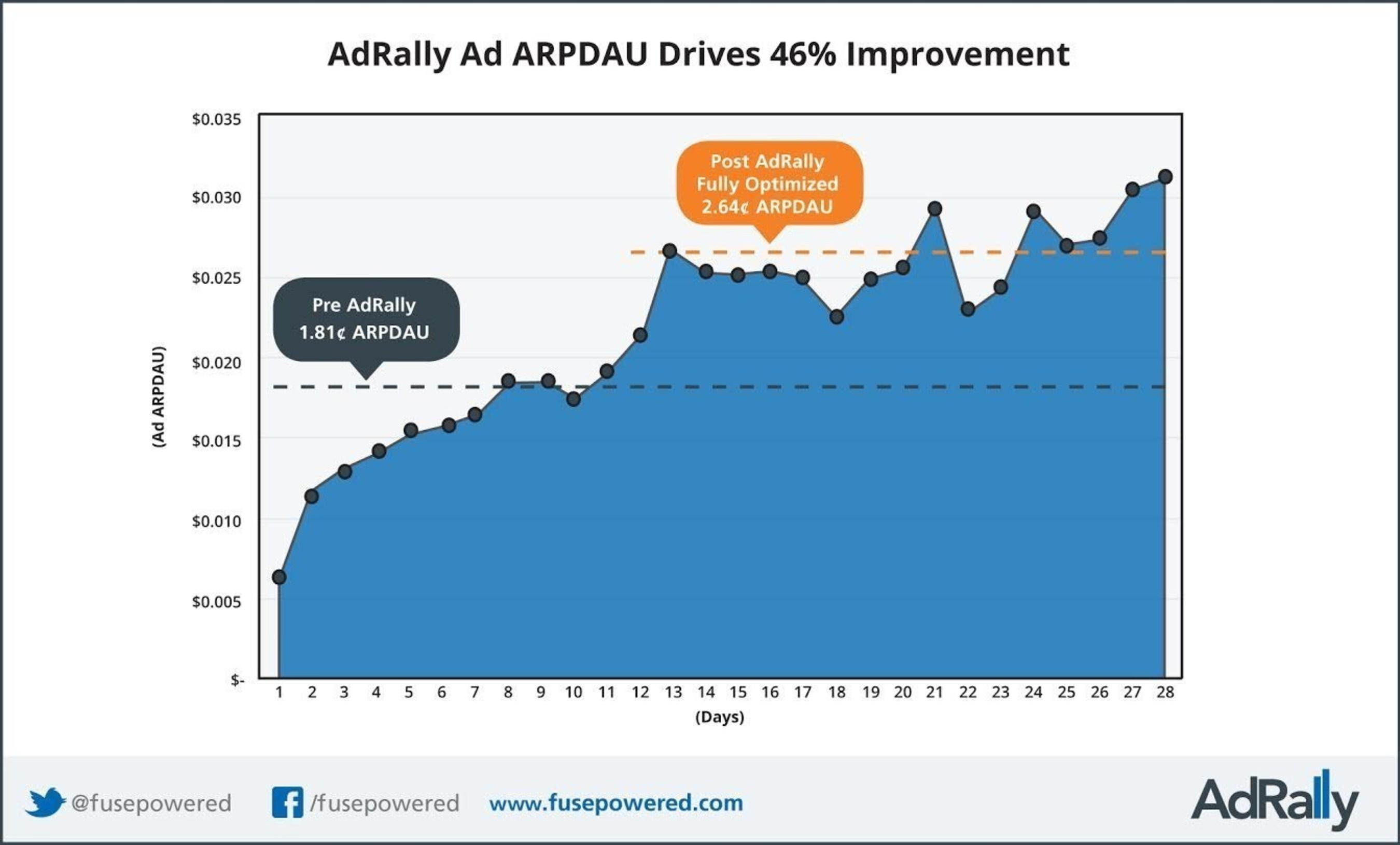 Fuse Powered's AdRally Delivers a 46% Improvement in Ad ARPDAU Over Conventional Mediation in Hit Mobile Game, MMX Racing