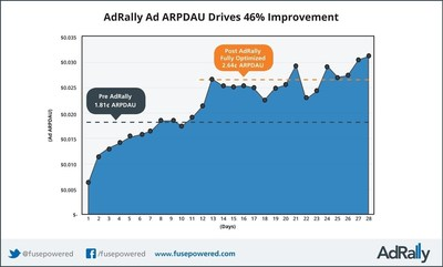 AdRally Ad ARPDAU Drives 46% Improvement