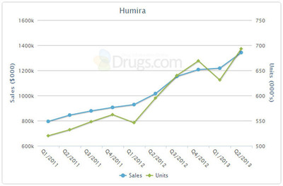 Drugs.com Releases Q2 Sales for Top 100 U.S. Prescription Drugs: Humira Climbs into Top 5 and Posts Double-Digit Growth