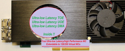 Dual 10G NIC, Ultra-low latency and ultra-high performance.  (PRNewsFoto/Intilop, Inc.)
