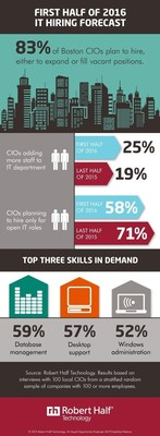 Robert Half reveals Boston IT hiring forecast for the first half of 2016.