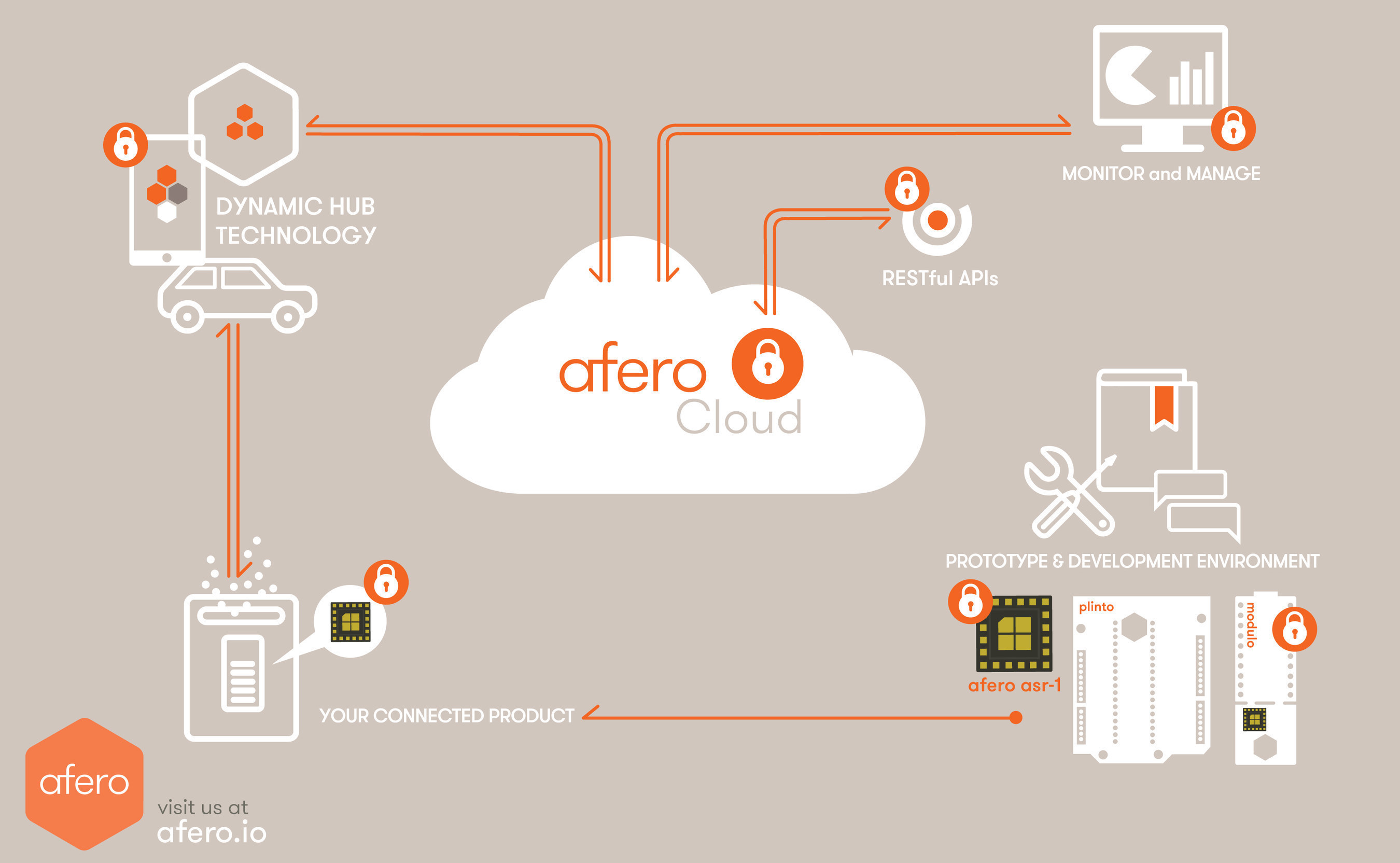 Afero, the platform that brings a higher level of connectivity and security to the Internet of Things, both inside and outside the home.