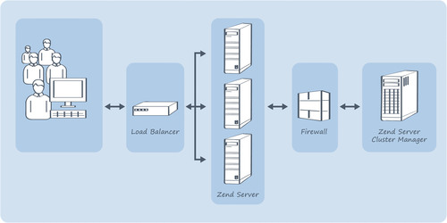 Zend Announces General Availability of Zend Server Cluster Manager