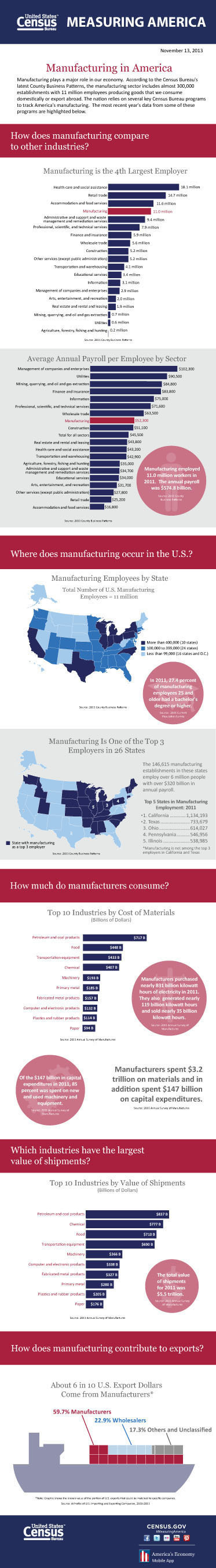"A new U.S. Census Bureau infographic, ""Manufacturing in America,"" focuses on the scope of manufacturing, its importance as a major employer and its concentrations throughout the country. The infographic highlights a wide range of statistics from sources such as County Business Patterns and Annual Survey of Manufactures. With almost 300,000 establishments and 11 million employees, manufacturing plays a major role in the nation's economy. The most recent year's data from some of these programs are highlighted. Internet address: ..."