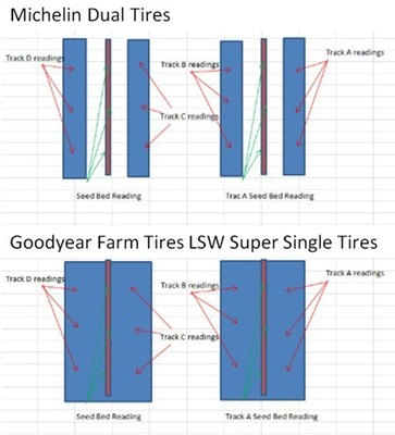 Michelin_Standard_Duals_vs_Goodyear_LSW_Super_Singles_Corn_Row_Reference_Infographic