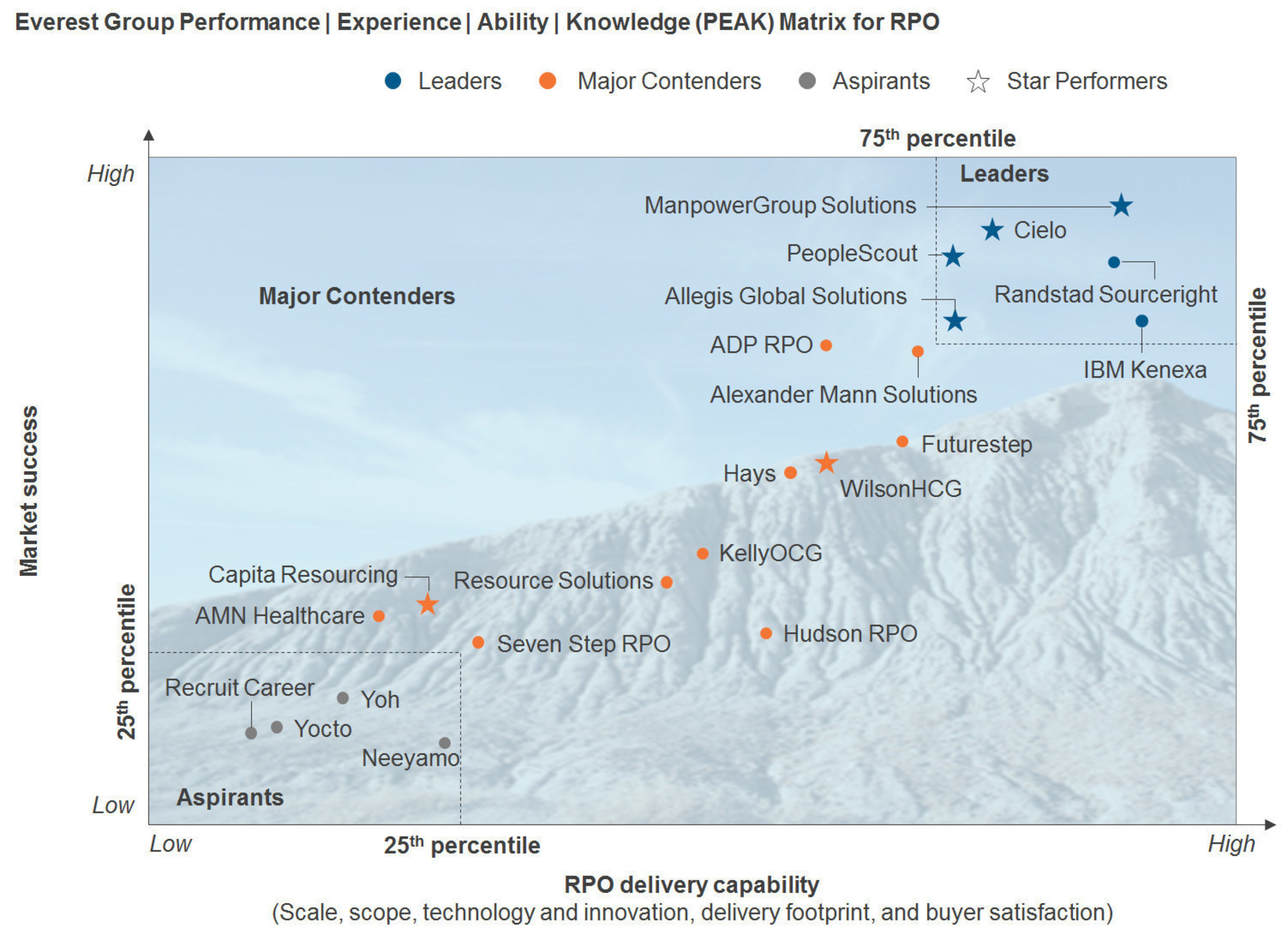 ManpowerGroup Solutions has been recognized as a top performer in Everest Group's Recruitment Process Outsourcing report for the 6th consecutive year.