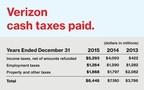 U.S. Senator Bernie Sanders needs a new playbook when it comes to Verizon and taxes