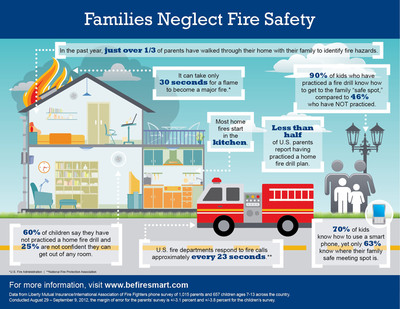 A new survey published today by Liberty Mutual Insurance and IAFF shows alarming lack of practice in family fire safety plans. Liberty Mutual Insurance and IAFF call for firing up family escape plans during National Fire Safety Month.