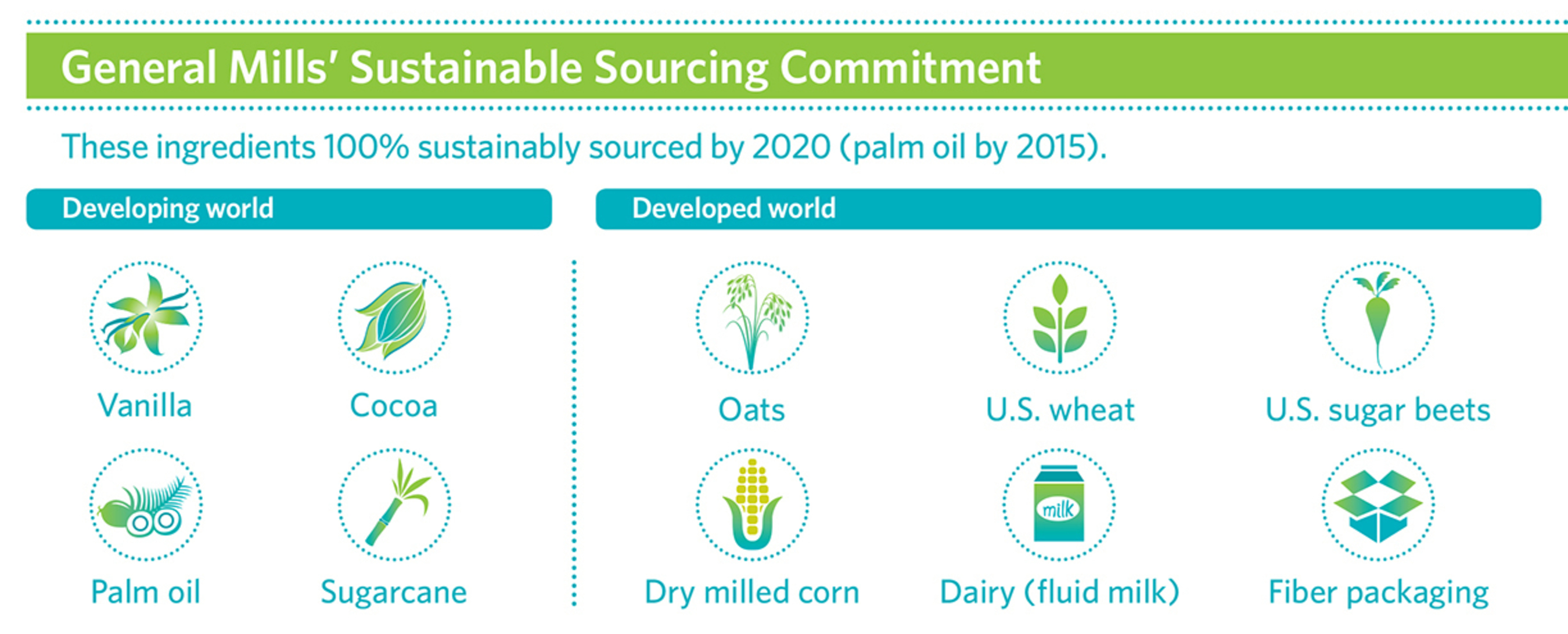 General Mills has committed to sustainably source 100 percent of its 10 priority ingredients by 2020. (PRNewsFoto/General Mills)