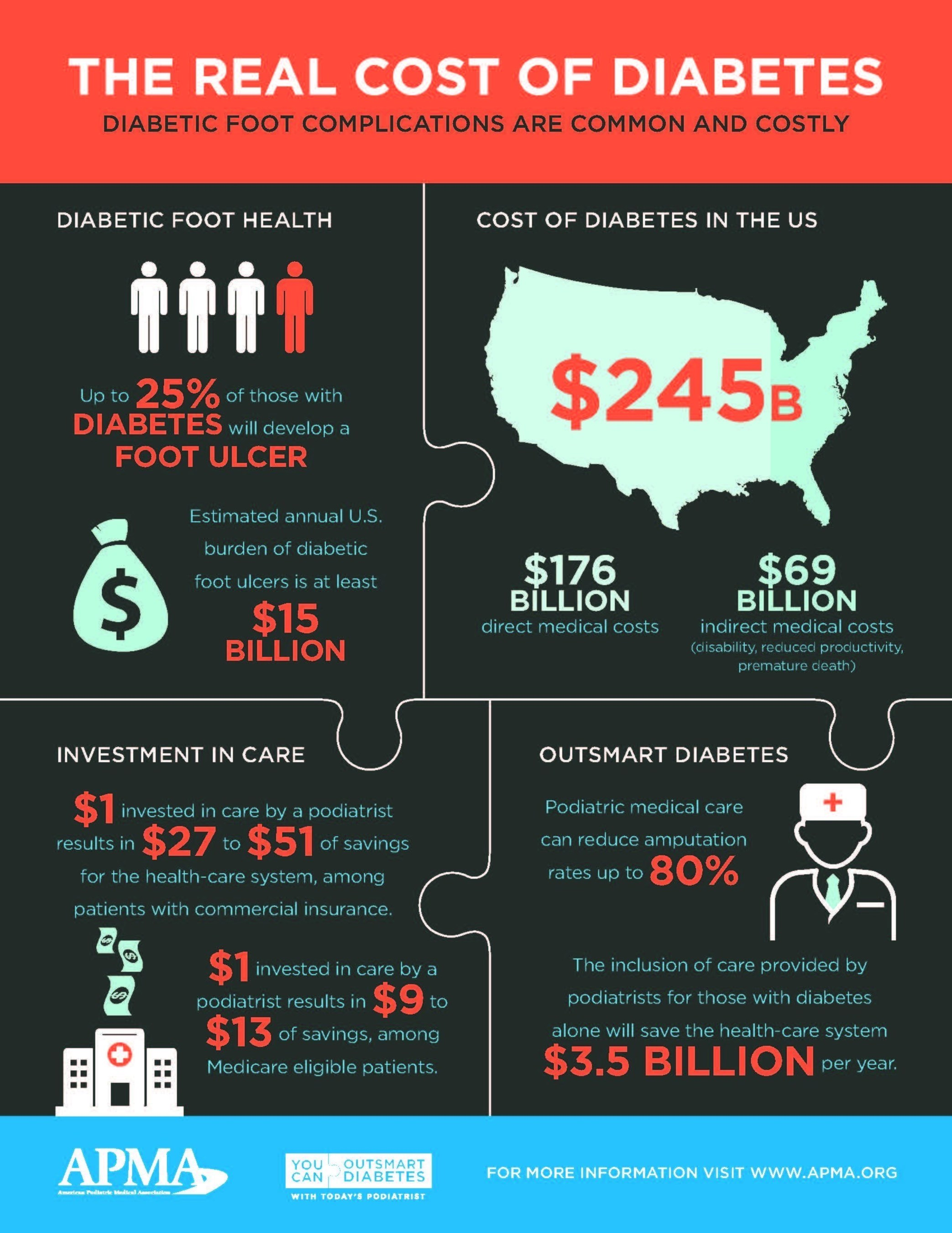 Expensive And Deadly The Real Cost Of Diabetes 281305461 on American Diabetes Statistics