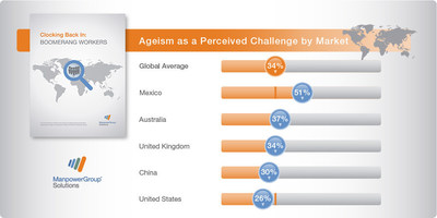 Candidate perceptions of ageism as a barrier differ by market. More than half of candidates in Mexico report it is a top-three barrier. Australia and the United Kingdom are also at or above the global average. Even in the United States, more than one in four candidates believe it to be an issue for them personally.
