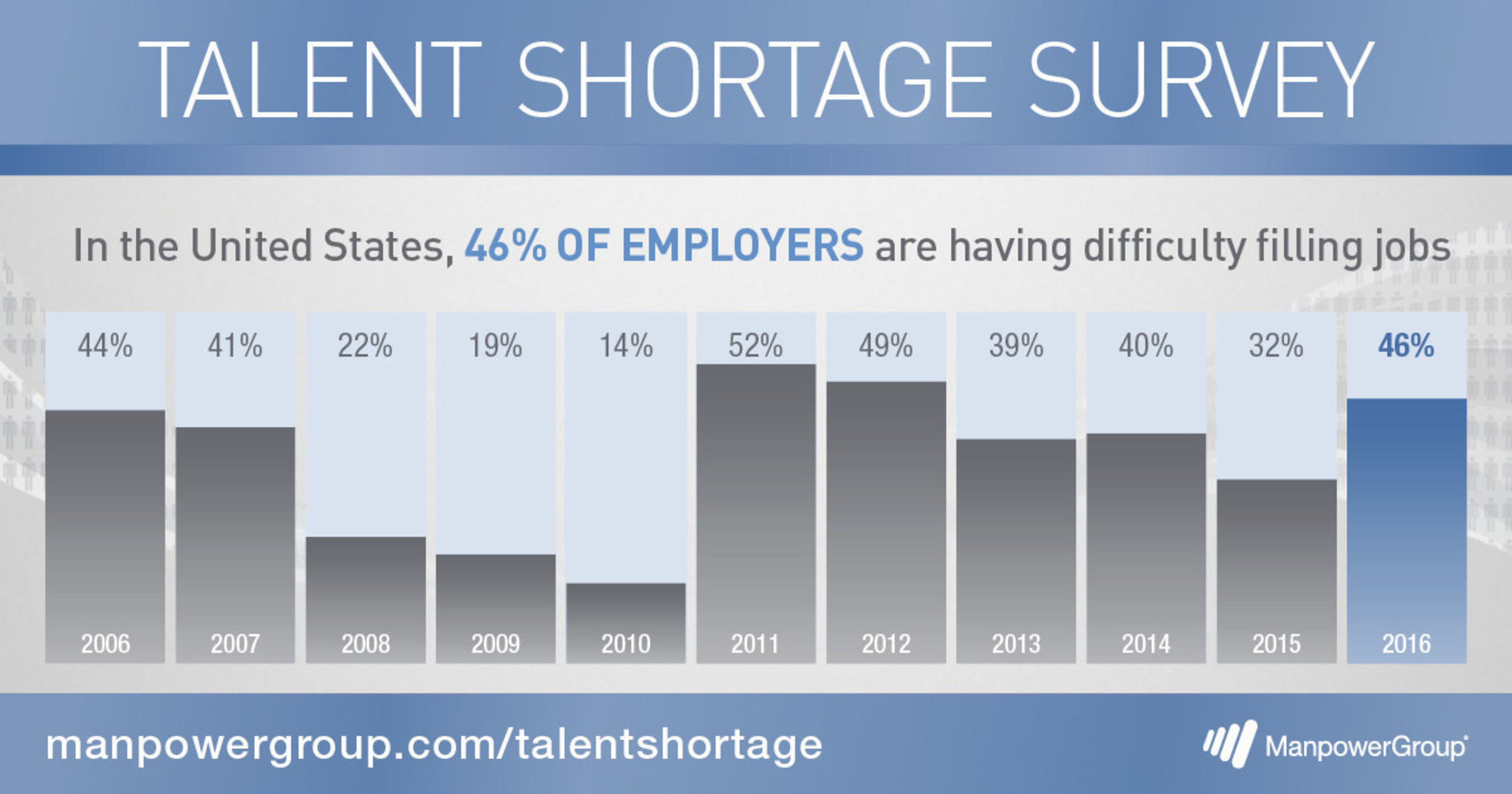 In the United States, 46% of employers are having difficulty filling jobs.