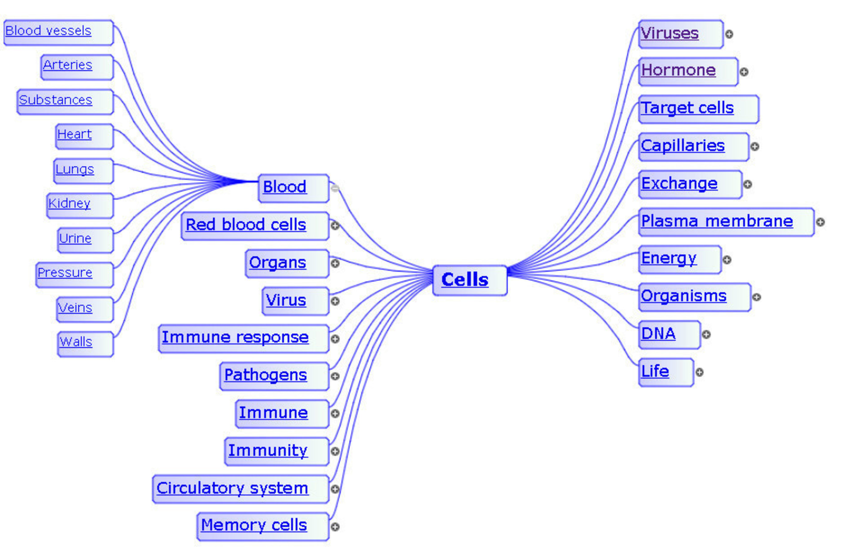 """Automatically-generated, interactive, mind map visualization of the concept word """"Cells"""" knowledge-mined from a Biology textbook. (PRNewsFoto/IDEAL Group)"""