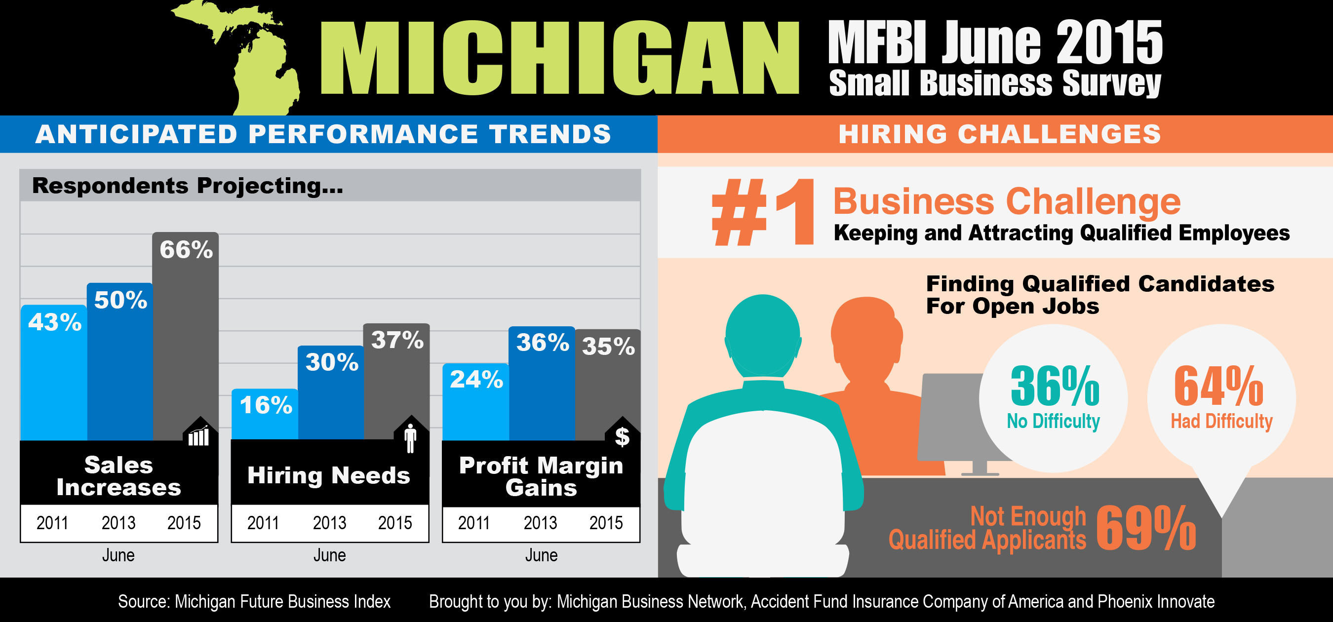 Small- to mid-sized Michigan business owners remain generally optimistic about the economy and their future, but concern over finding qualified workers to fill positions may have begun to affect their optimism toward future profitability, according to the June 2015 Michigan Future Business Index, published in partnership with Accident Fund Insurance Company of America and the Michigan Business Network.