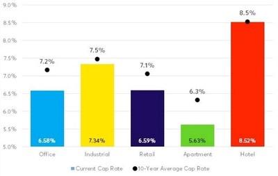 CRE Cap Rates
