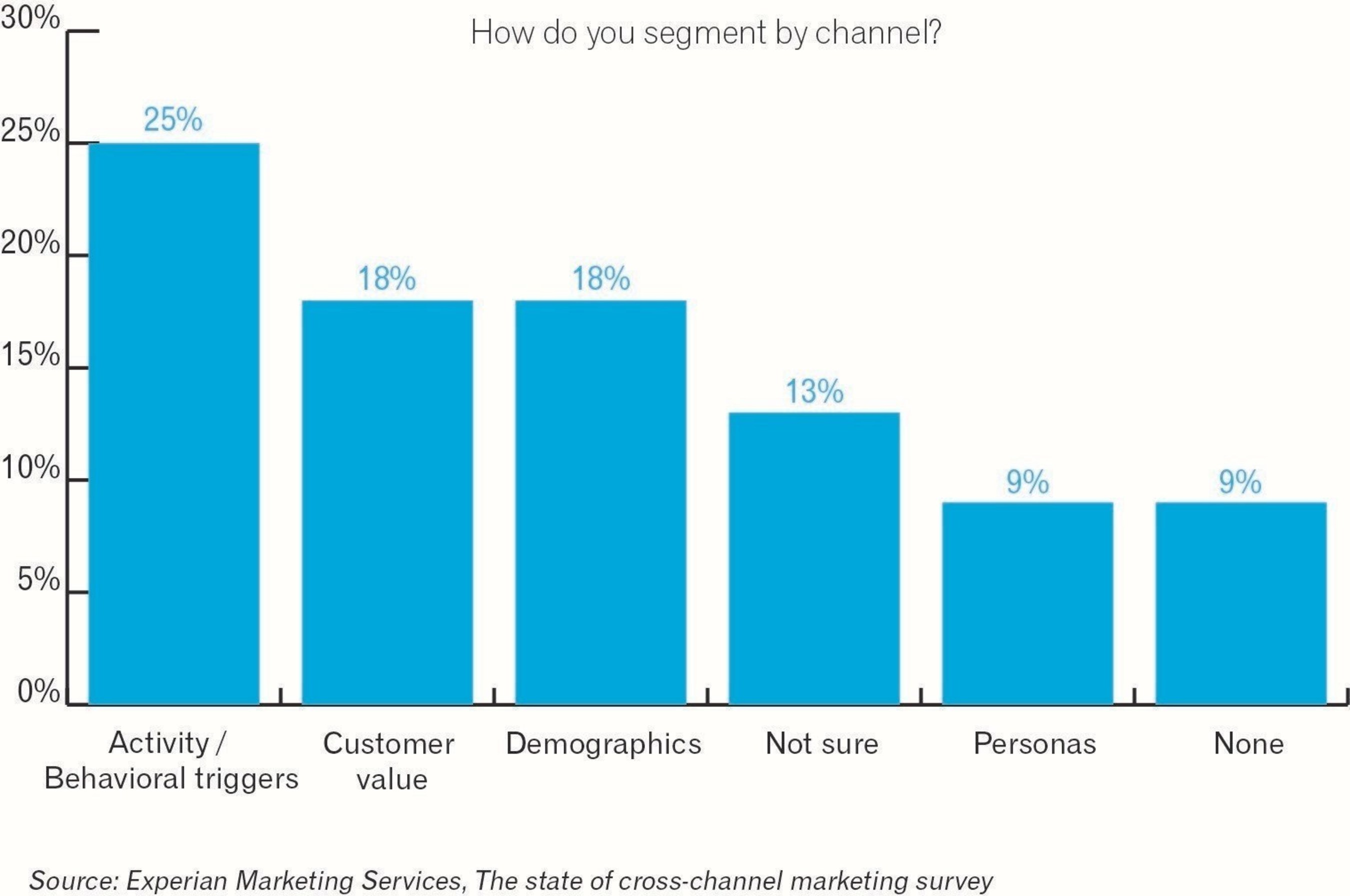 When it comes to email marketing, marketers are 6 percent more likely to execute some form of email segmentation than in 2013.