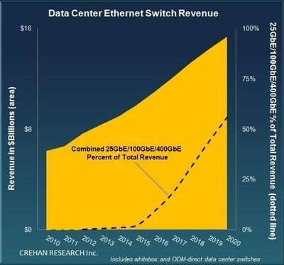 CREHAN: Data Center Ethernet Switch Revenue