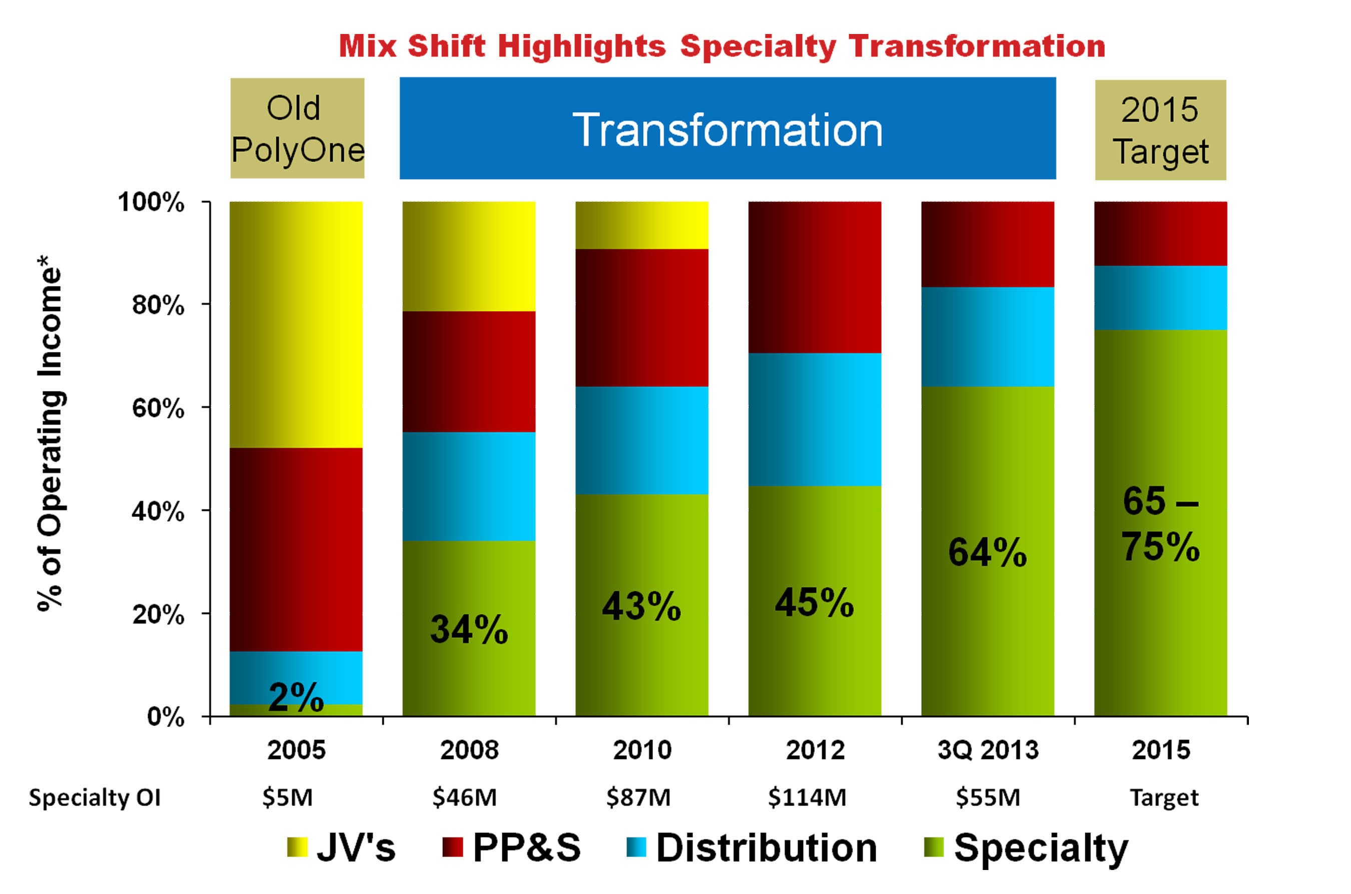Mix Shift Highlights Specialty Transformation. (PRNewsFoto/PolyOne Corporation) (PRNewsFoto/POLYONE CORPORATION)