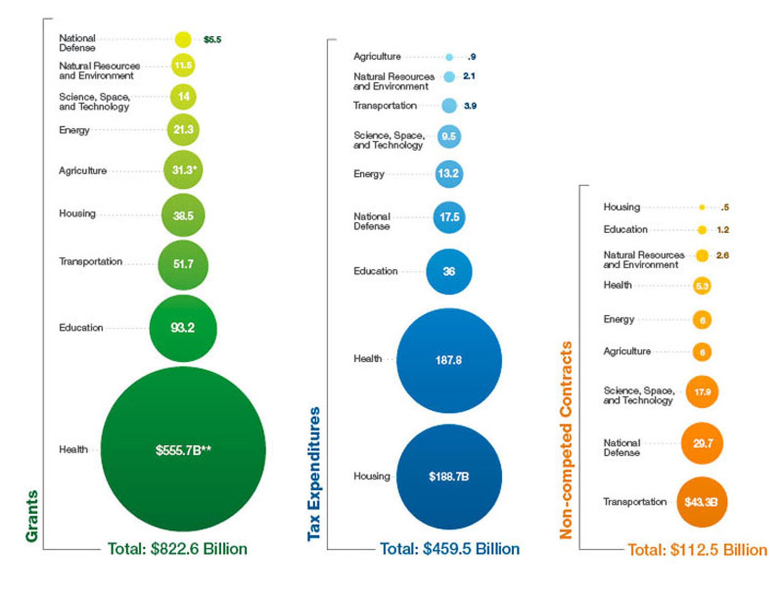 Subsidyscope charts analyze federal spending types and magnitudes across nine economic sectors.  ...