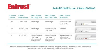 Entrust -- Switch to SHA2 (PRNewsFoto/Entrust)