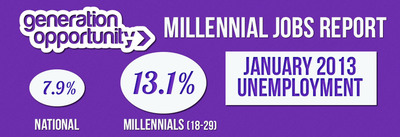 Millennial Jobs Report: Youth Unemployment reaches 13.1 Percent.  (PRNewsFoto/Generation Opportunity)