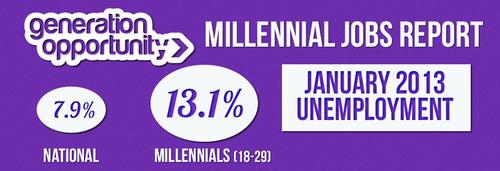 Millennial Jobs Report: Youth Unemployment Reaches 13.1 Percent