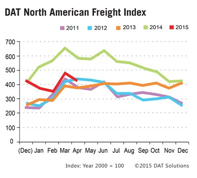 DAT Solutions reports truck load spot freight declines seasonally as expected and at stronger volume than experienced in 2013 and previous years.