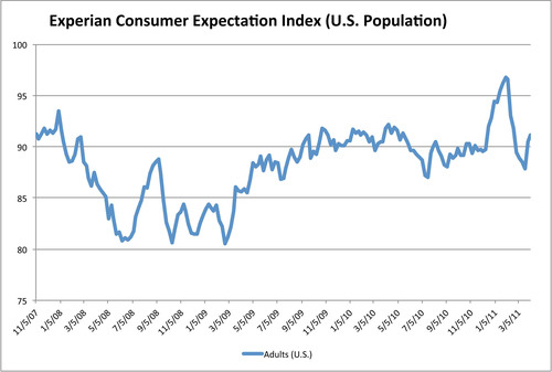Experian Consumer Expectation Index at 90.5 for most recent period.  (PRNewsFoto/Experian Marketing Services)