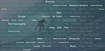 Going to Hawaii?  Search for and click on your specific interests and information will be brought to you in ads.
