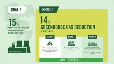 Sustainability Goal 1