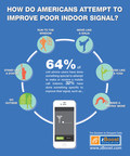 How do Americans Attempt to Improve Poor Indoor Signal?