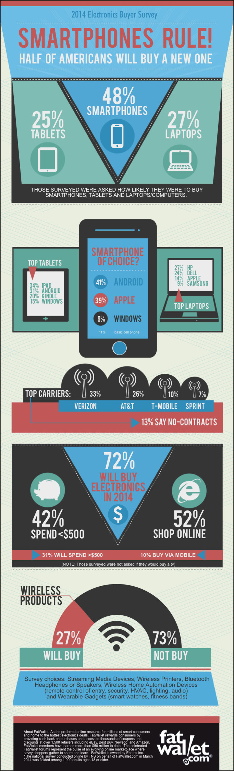 INFOGRAPHIC: Half of Americans Will Buy a New Smartphone This Year and 1 in 4 a New Tablet.  (PRNewsFoto/FatWallet)