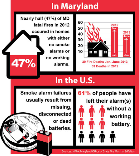As Maryland fire fatalities rise, safety leaders urge families to replace older smoke alarms and increase their homes' fire protection.  (PRNewsFoto/Kidde)