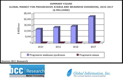 Global Information Inc (GII) -- Global Market for Neurodegenerative Disorder Treatments to Reach $23.5 billion in 2017, Weakness Disorders Treatments Outpace Progressive Ataxia Treatments.  (PRNewsFoto/Global Information, Inc.)