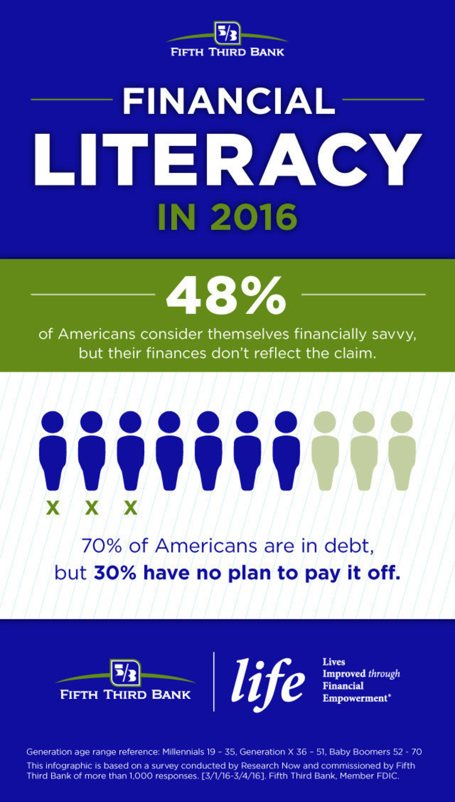 Nearly half of Americans consider themselves financially savvy, but their finances don't reflect the claim.