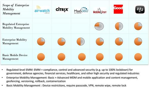 Scope of Enterprise Mobility Management by Vendor, source Strategy Analytics (PRNewsFoto/Strategy Analytics)