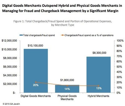 Total Fraud/Chargeback Spend and Portion of Operational Expenses by Merchant Type