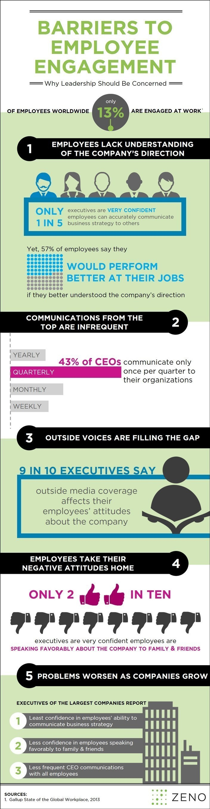 "Zeno Group's ""Barriers to Employee Engagement"" Study Infographic"
