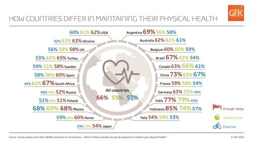 How countries differ in maintaining their physical health (PRNewsFoto/GfK)