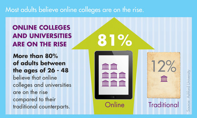 Most adults believe online colleges are on the rise.  (PRNewsFoto/Ashford University)