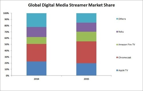 Chromecast takes 35% of the 42 million unit Global Digital Media Streamer Market in 2015, says
