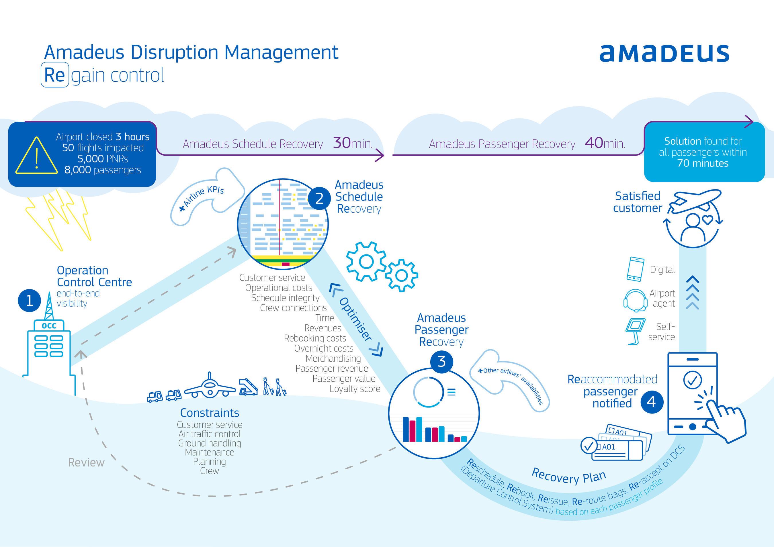 Amadeus Disruption Management: Regain Control