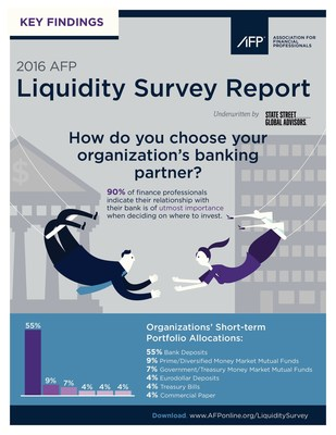 Review the 2016 AFP Liquidity Survey Report, underwritten by State Street Global Advisors at www.AFPonline.org/LiquiditySurvey.