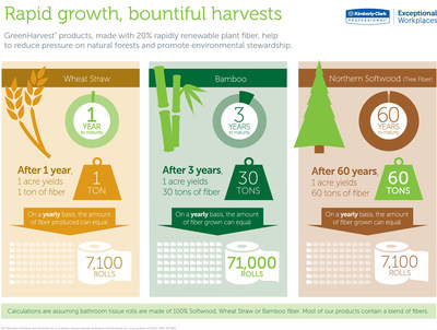Kimberly-Clark Professional is the first major towel and tissue manufacturer in North America to introduce products made with 20 percent plant fiber in place of tree fiber or recycled fiber.  Bamboo and wheat straw meet the U.S. Green Building Council's definition of rapidly renewable 