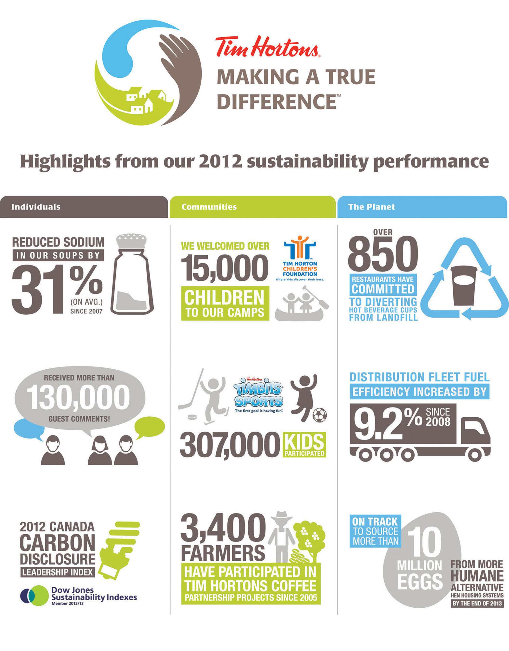 Highlights from our 2012 sustainability performance.  (PRNewsFoto/Tim Hortons Inc.)