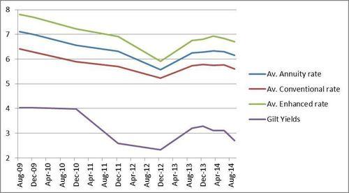 Annuity rates since August 2009 (PRNewsFoto/MGM Advantage)