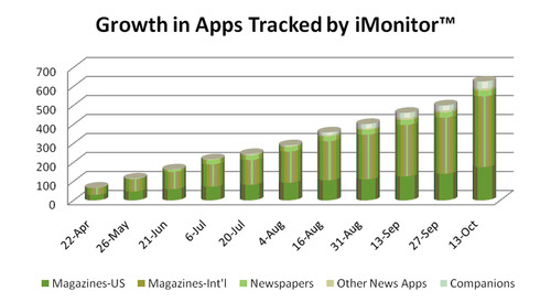 iMonitor™ Reports 10-Fold Increase in Publication iPad Apps