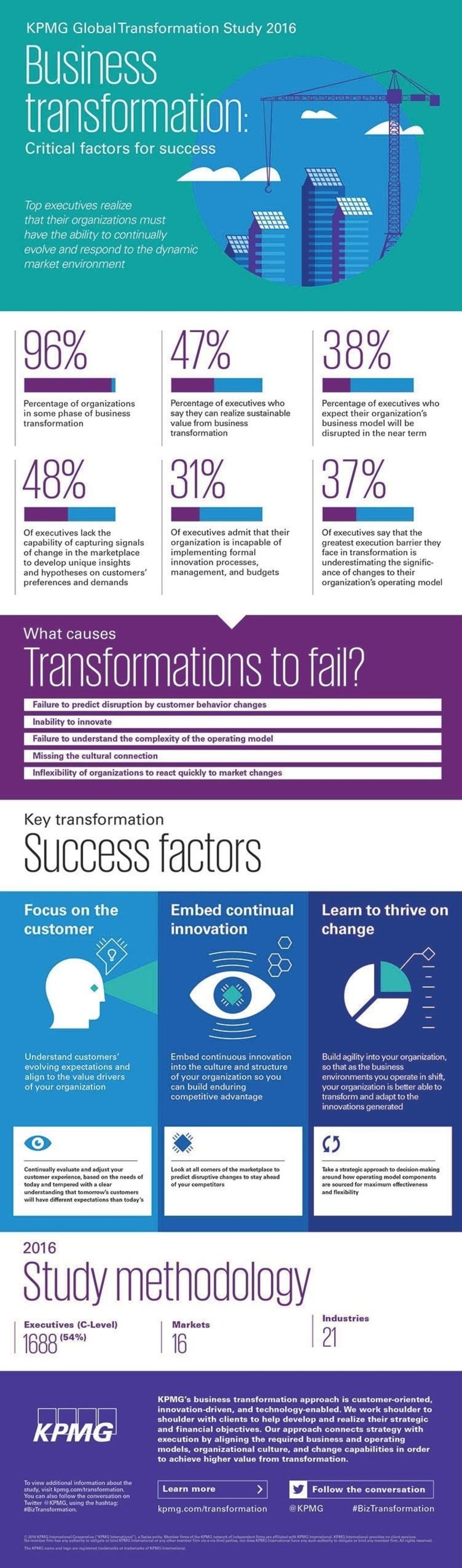 KPMG Global Transformation Study 2016