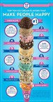 In Celebration Of National Ice Cream Month, Baskin-Robbins Reveals The Top 10 Ice Cream Flavors That Make People The Happiest (PRNewsFoto/Baskin-Robbins)