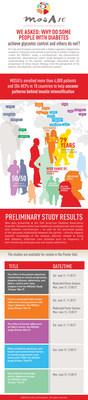 Multinational Observational Insulin Progression (MOSA1c) study